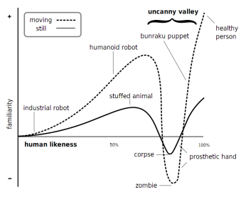 The Uncanny Valley Hypothesis